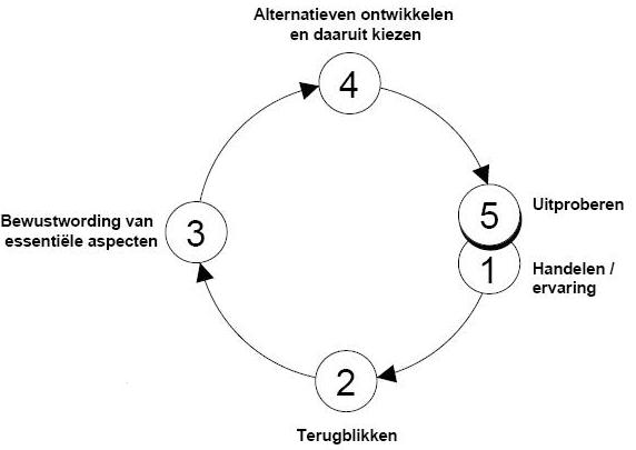 zelfreflectie cirkel korthagen